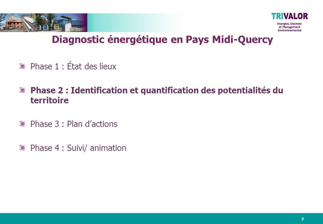2 Phase 1 : État des lieux Phase 2 : Identification et quantification des potentialités du territoire Phase 3 : Plan dactions Phase 4 : Suivi/ animation Diagnostic énergétique en Pays Midi-Quercy