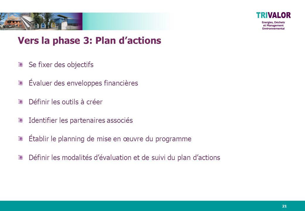21 Vers la phase 3: Plan dactions Se fixer des objectifs Évaluer des enveloppes financières Définir les outils à créer Identifier les partenaires associés Établir le planning de mise en œuvre du programme Définir les modalités dévaluation et de suivi du plan dactions