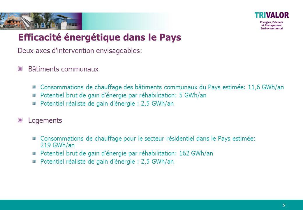 5 Efficacité énergétique dans le Pays Deux axes dintervention envisageables: Bâtiments communaux Consommations de chauffage des bâtiments communaux du Pays estimée: 11,6 GWh/an Potentiel brut de gain dénergie par réhabilitation: 5 GWh/an Potentiel réaliste de gain dénergie : 2,5 GWh/an Logements Consommations de chauffage pour le secteur résidentiel dans le Pays estimée: 219 GWh/an Potentiel brut de gain dénergie par réhabilitation: 162 GWh/an Potentiel réaliste de gain dénergie : 2,5 GWh/an