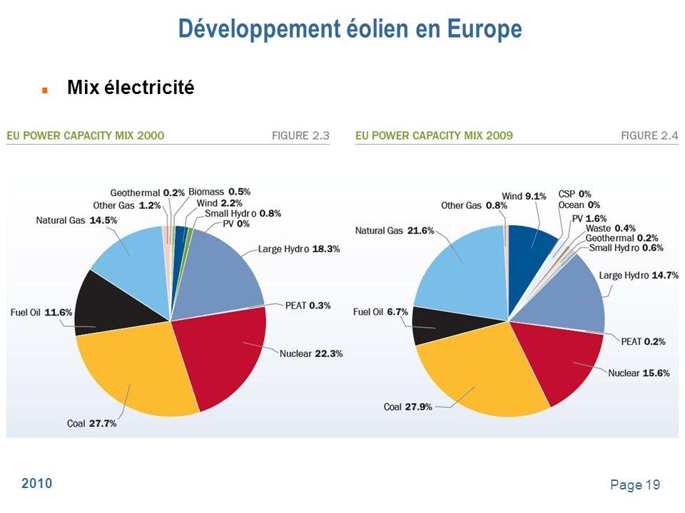 2010 Page 20 n Puissance installée par pays Développement éolien en Europe