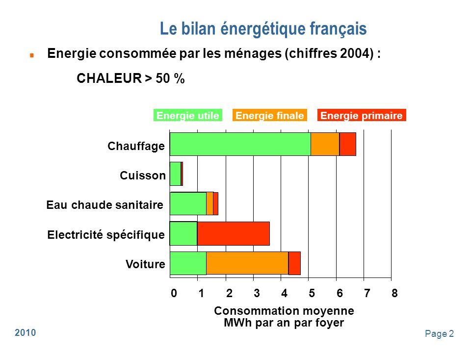 2010 Page 3 Le bilan énergétique français 100 Mtep 120 80 60 40 20 0 Biomasse FossilesUraniumRenouvelables Pétrole Gaz Charbon Hydraulique n Energie primaire (chiffres 2004) 1MTEP = 12 TWh = 12 milliards de kWh