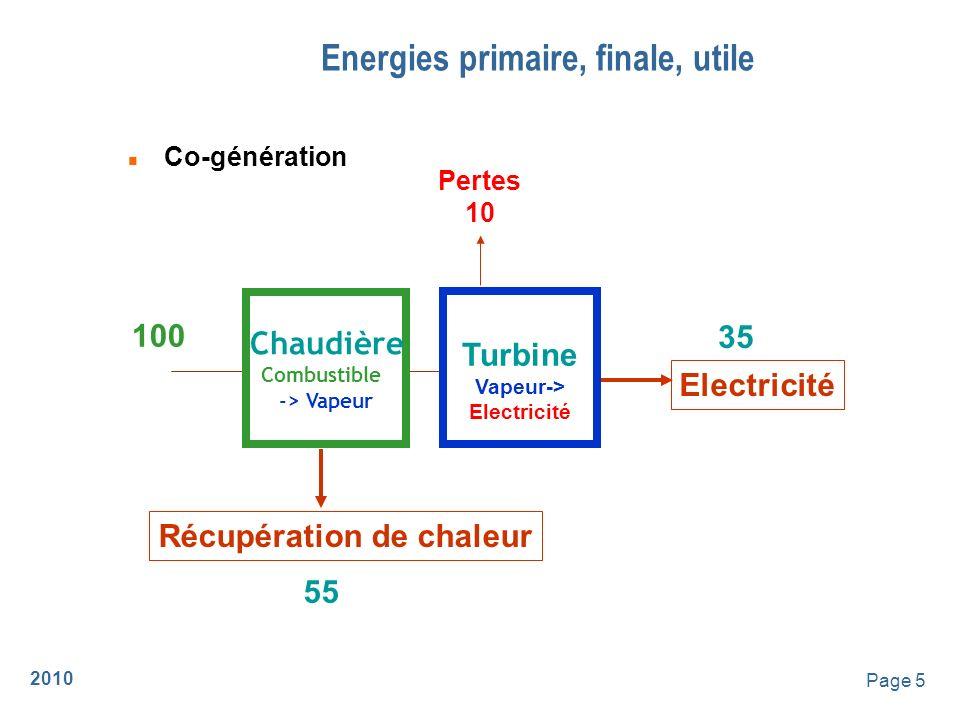 2010 Page 6 Le scénario négawatt n Division par 4 des émissions de CO2 n Sobriété, Efficacité, Energies Renouvelables 020406080 Branche énergie Chaleur Electricité Propulsion Mtep Fossiles Uranium Renouvelables