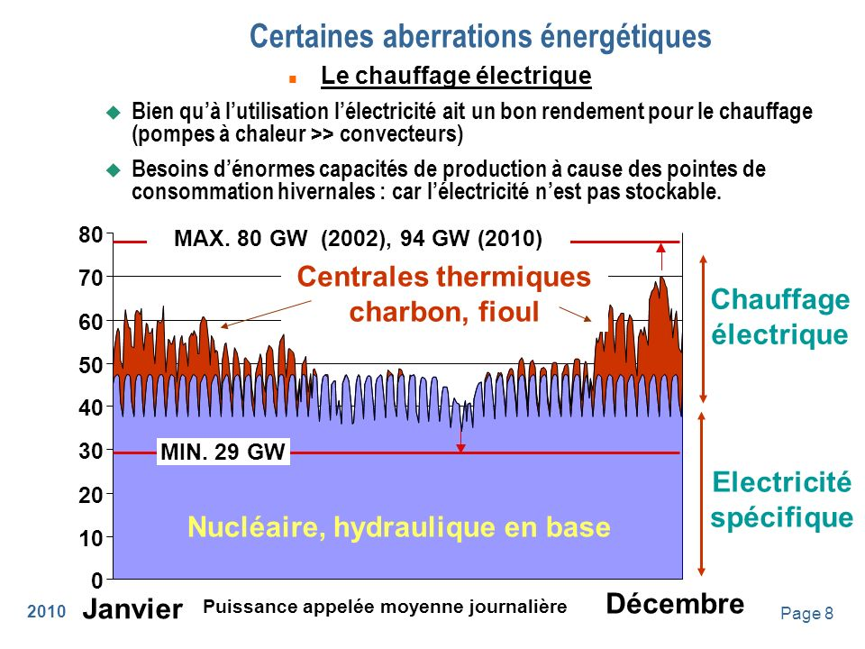 2010 Page 9 Efficacité énergétique - concrètement n Lélectricité est une énergie noble, difficile à produire : il faut la réserver à ses usages spécifiques : u Eclairage u Machines : moteurs électriques, ordinateurs, appareils électroniques.