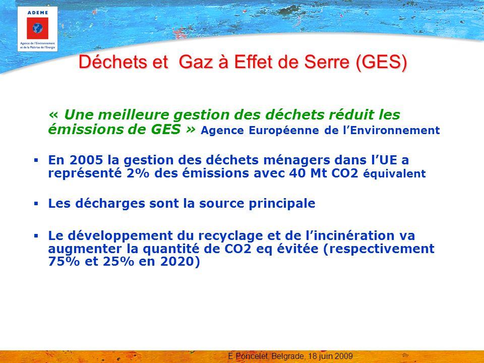 E Poncelet, Belgrade, 18 juin 2009 Déchets et énergies renouvelables (EnR) En 2020, 20% de la consommation dénergie primaire en Europe doit provenir dénergie renouvelable Les biocarburants représenteront 7 % d ici fin 2010 (directive Biocarburants ) 50% du contenu énergétique des déchets ménagers incinérées est considéré comme renouvelable.