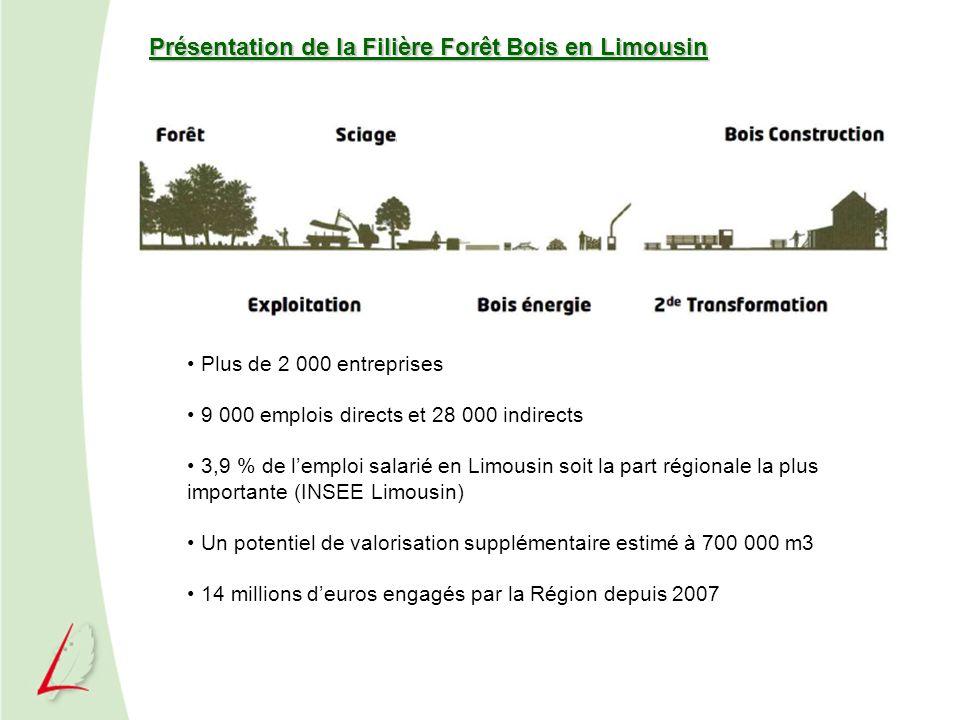 574 579 ha 33% de la superficie de la Région Privée à 94 %, appartenant à 150 000 propriétaires Morcelée (80 000 possédant moins de 1 ha) 2/3 feuillus et 1/3 de résineux Une diversité dessences avec le douglas comme essence performante 125 000 ha certifiés PEFC (21%) Forêt Une gestion et une mobilisation insuffisantes de la ressource notamment feuillus.