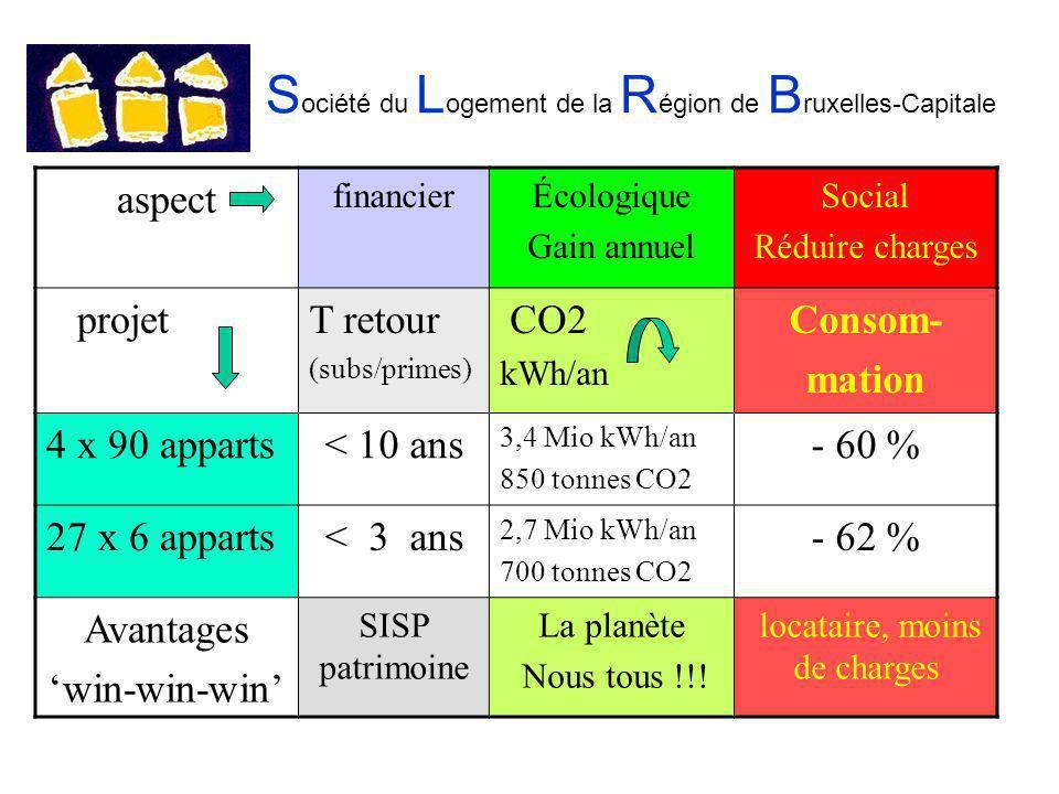 S ociété du L ogement de la R égion de B ruxelles-Capitale aspect financierÉcologique Gain annuel Social Réduire charges projetT retour (subs/primes) CO2 kWh/an Consom- mation 4 x 90 apparts< 10 ans 3,4 Mio kWh/an 850 tonnes CO2 - 60 % 27 x 6 apparts< 3 ans 2,7 Mio kWh/an 700 tonnes CO2 - 62 % Avantages win-win-win SISP patrimoine La planète Nous tous !!.