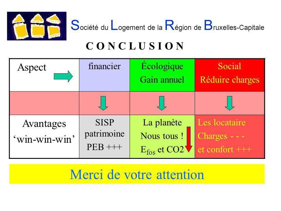 S ociété du L ogement de la R égion de B ruxelles-Capitale Aspect financierÉcologique Gain annuel Social Réduire charges Avantages win-win-win SISP patrimoine PEB +++ La planète Nous tous .