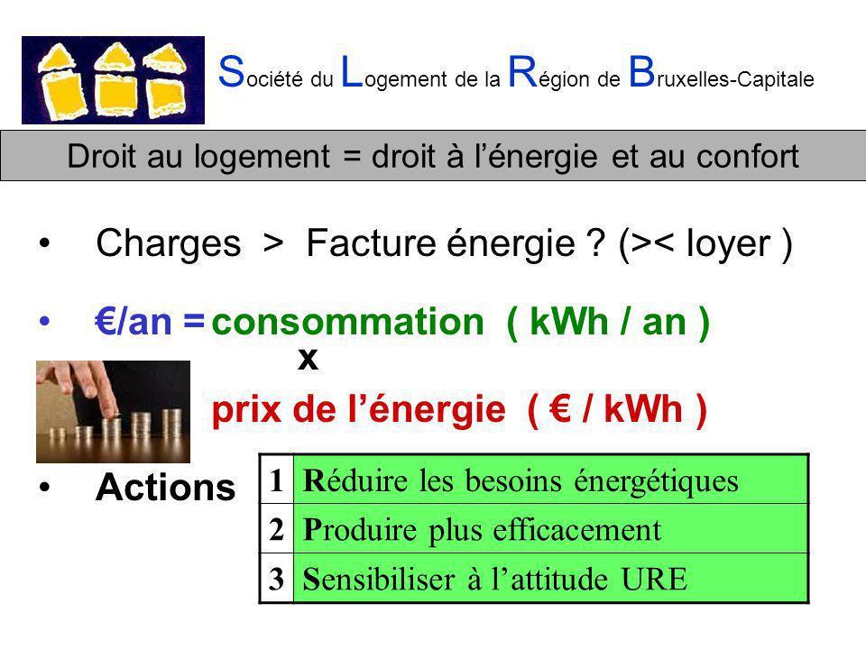 Droit au logement = droit à lénergie et au confort S ociété du L ogement de la R égion de B ruxelles-Capitale Charges > Facture énergie .