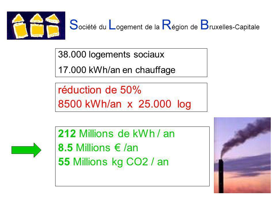 S ociété du L ogement de la R égion de B ruxelles-Capitale réduction de 50% 8500 kWh/an x 25.000 log 38.000 logements sociaux 17.000 kWh/an en chauffage 212 Millions de kWh / an 8.5 Millions /an 55 Millions kg CO2 / an