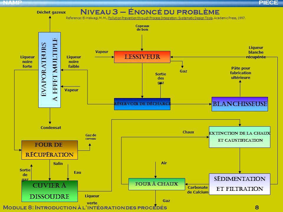 PIECENAMP Module 8: Introduction à lintégration des procédés 8 Niveau 3 – Énoncé du problème Extinction de la chaux et Caustification Sédimentation et