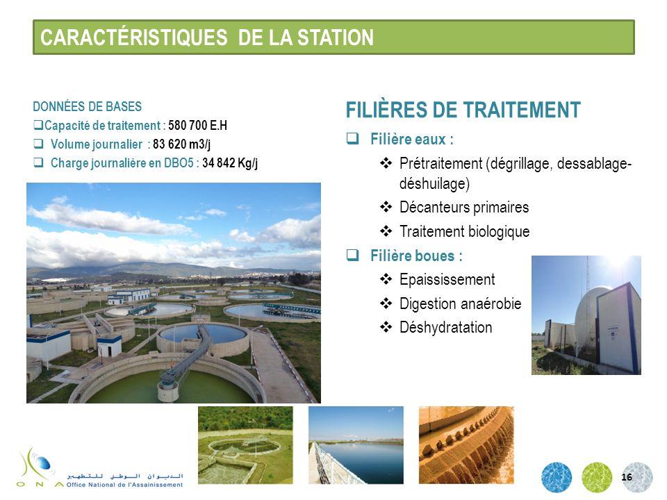 CARACTÉRISTIQUES DE LA STATION DONNÉES DE BASES Capacité de traitement : 580 700 E.H Volume journalier : 83 620 m3/j Charge journalière en DBO5 : 34 8