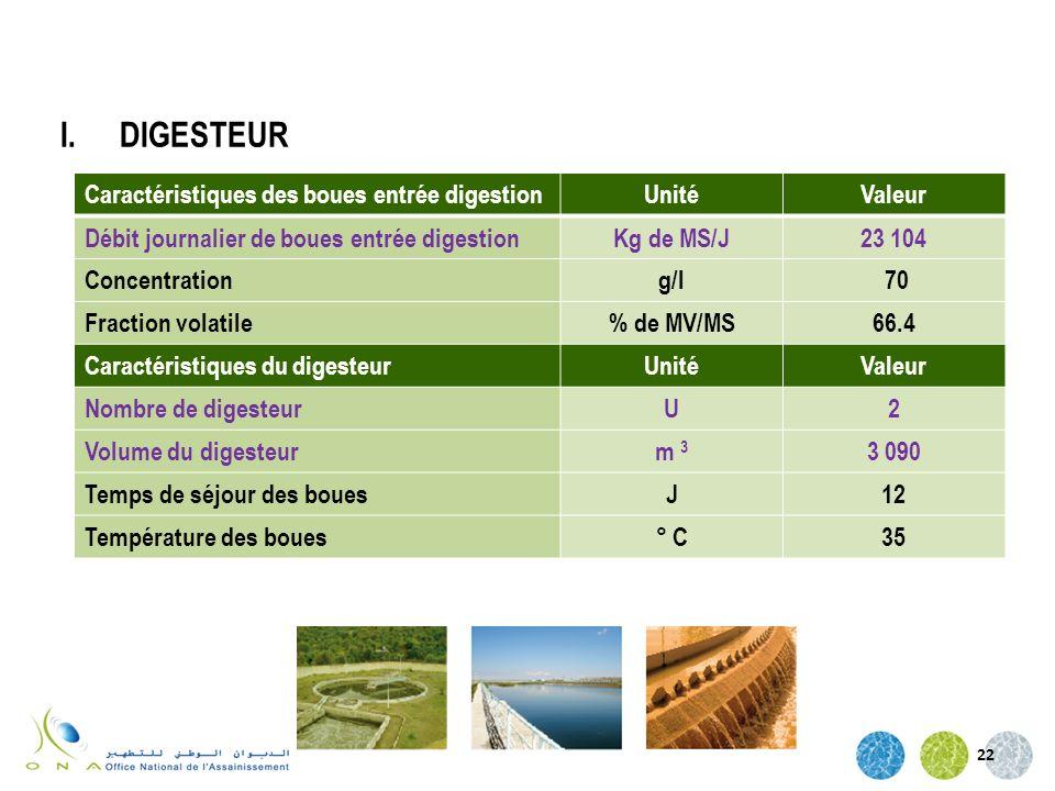 22 Caractéristiques des boues entrée digestionUnitéValeur Débit journalier de boues entrée digestionKg de MS/J23 104 Concentrationg/l 70 Fraction vola