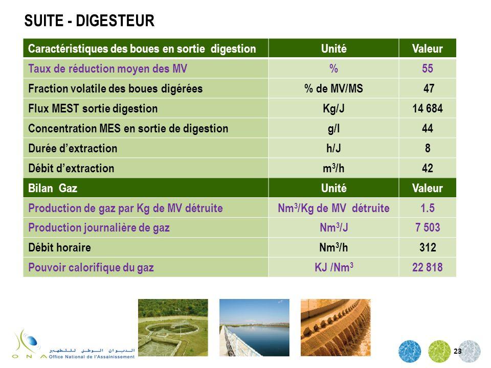 23 Caractéristiques des boues en sortie digestionUnitéValeur Taux de réduction moyen des MV%55 Fraction volatile des boues digérées% de MV/MS 47 Flux
