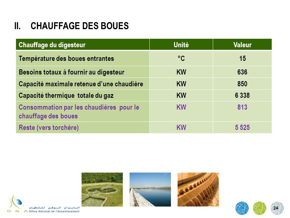 24 Chauffage du digesteurUnitéValeur Température des boues entrantes°C15 Besoins totaux à fournir au digesteurKW636 Capacité maximale retenue dune cha