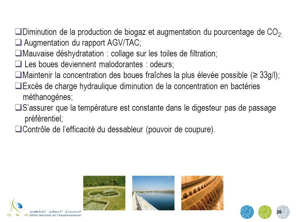 26 Diminution de la production de biogaz et augmentation du pourcentage de CO 2; Augmentation du rapport AGV/TAC; Mauvaise déshydratation : collage su