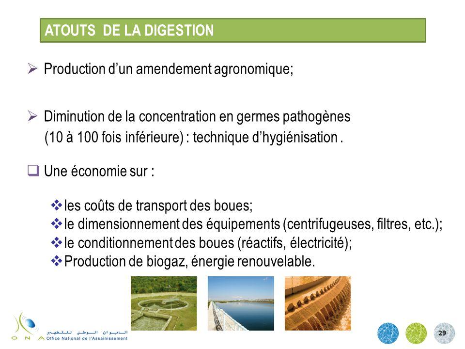 Production dun amendement agronomique; Diminution de la concentration en germes pathogènes (10 à 100 fois inférieure) : technique dhygiénisation. Une