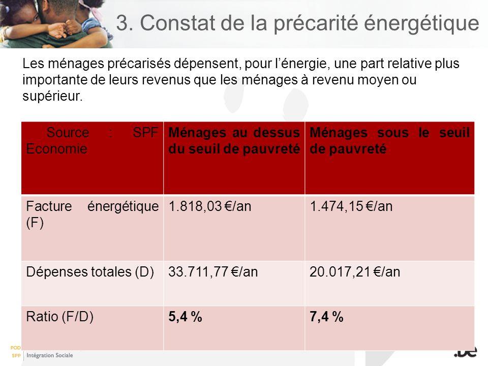 3. Constat de la précarité énergétique Les ménages précarisés dépensent, pour lénergie, une part relative plus importante de leurs revenus que les mén