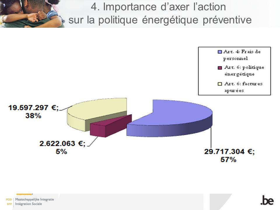 4. Importance daxer laction sur la politique énergétique préventive