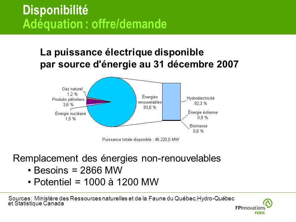 Disponibilité Adéquation : offre/demande Sources : Ministère des Ressources naturelles et de la Faune du Québec,Hydro-Québec et Statistique Canada La puissance électrique disponible par source d énergie au 31 décembre 2007 Remplacement des énergies non-renouvelables Besoins = 2866 MW Potentiel = 1000 à 1200 MW