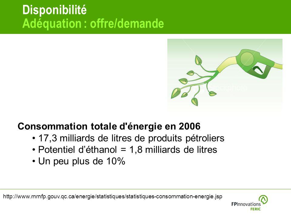 Disponibilité Adéquation : offre/demande Consommation totale d énergie en 2006 17,3 milliards de litres de produits pétroliers Potentiel déthanol = 1,8 milliards de litres Un peu plus de 10% http://www.mrnfp.gouv.qc.ca/energie/statistiques/statistiques-consommation-energie.jsp