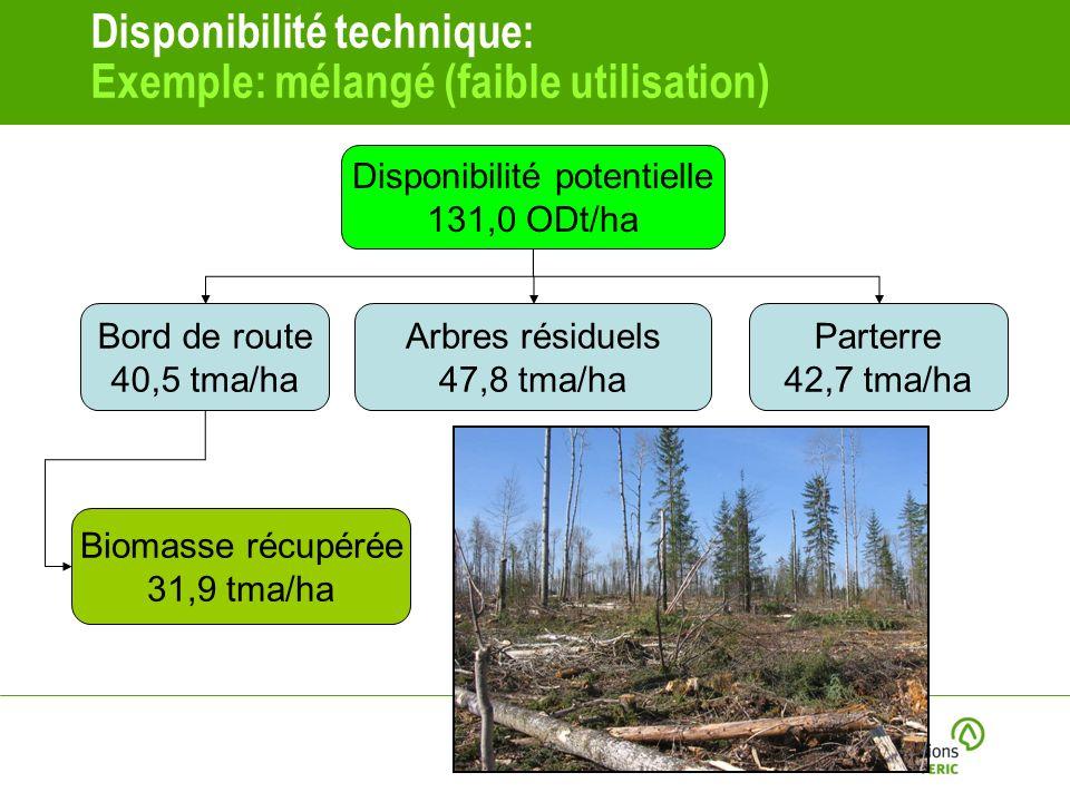 Disponibilité technique: Exemple: mélangé (faible utilisation) Disponibilité potentielle 131,0 ODt/ha Bord de route 40,5 tma/ha Arbres résiduels 47,8 tma/ha Parterre 42,7 tma/ha Biomasse récupérée 31,9 tma/ha