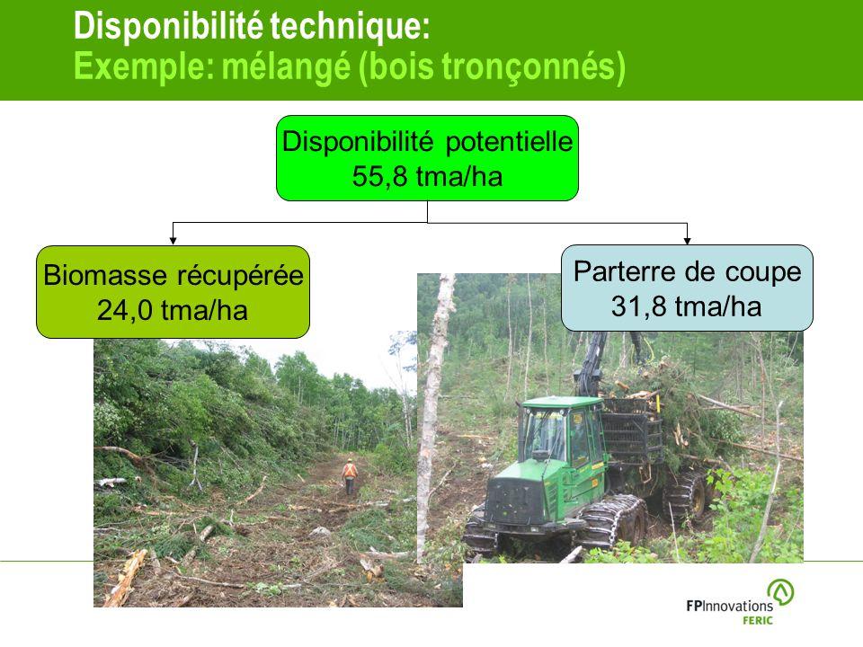 Disponibilité technique: Exemple: mélangé (bois tronçonnés) Disponibilité potentielle 55,8 tma/ha Parterre de coupe 31,8 tma/ha Biomasse récupérée 24,0 tma/ha