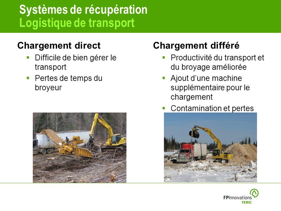 Systèmes de récupération Logistique de transport Chargement direct Difficile de bien gérer le transport Pertes de temps du broyeur Chargement différé Productivité du transport et du broyage améliorée Ajout dune machine supplémentaire pour le chargement Contamination et pertes