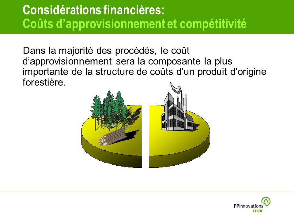 Considérations financières: Coûts dapprovisionnement et compétitivité Dans la majorité des procédés, le coût dapprovisionnement sera la composante la plus importante de la structure de coûts dun produit dorigine forestière.