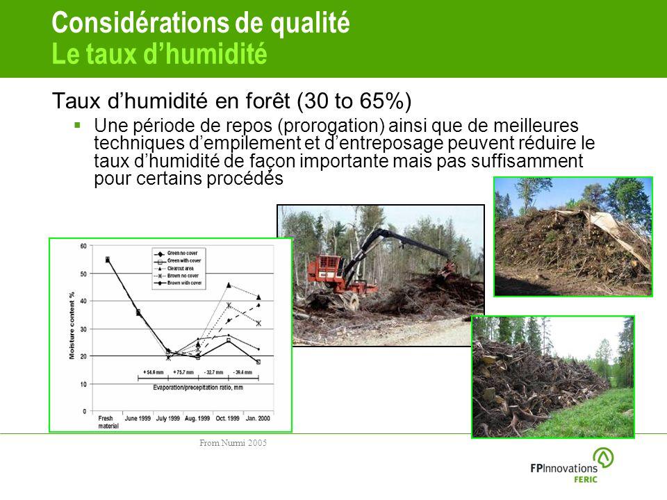 Considérations de qualité Le taux dhumidité Taux dhumidité en forêt (30 to 65%) Une période de repos (prorogation) ainsi que de meilleures techniques dempilement et dentreposage peuvent réduire le taux dhumidité de façon importante mais pas suffisamment pour certains procédés From Nurmi 2005