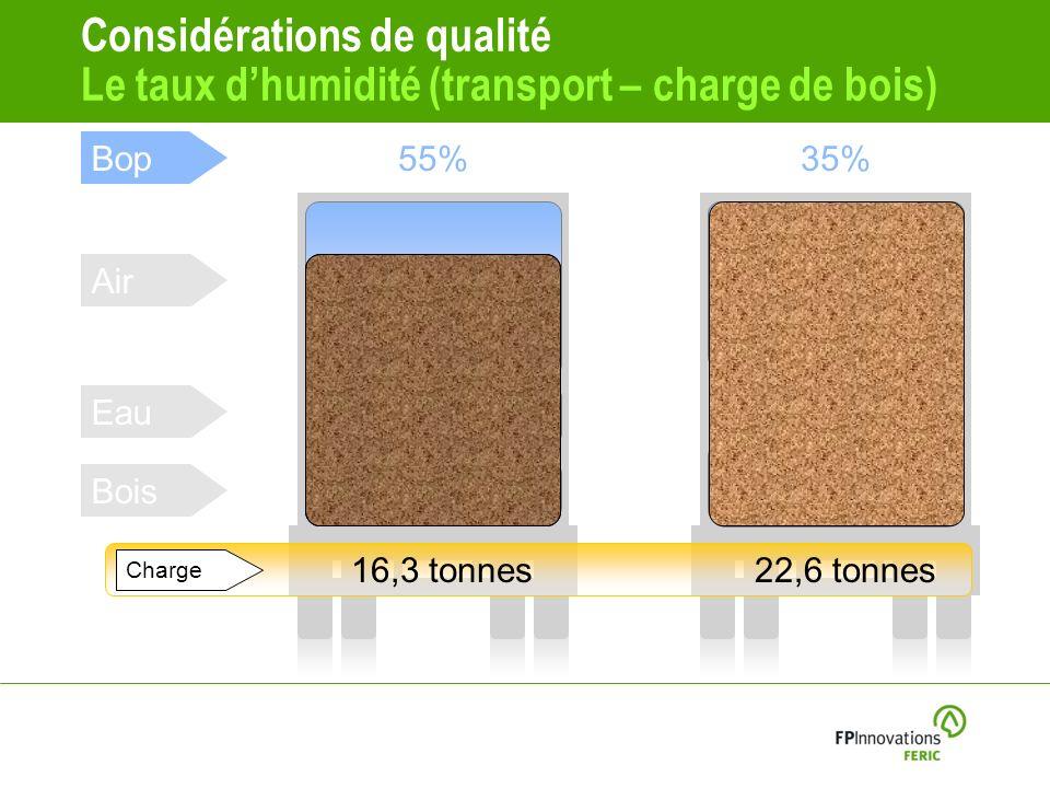 Considérations de qualité Le taux dhumidité (transport – charge de bois) Bop Air Eau Bois 55%35% 56%52% 17% 11% 27% 37% Charge 16,3 tonnes22,6 tonnes