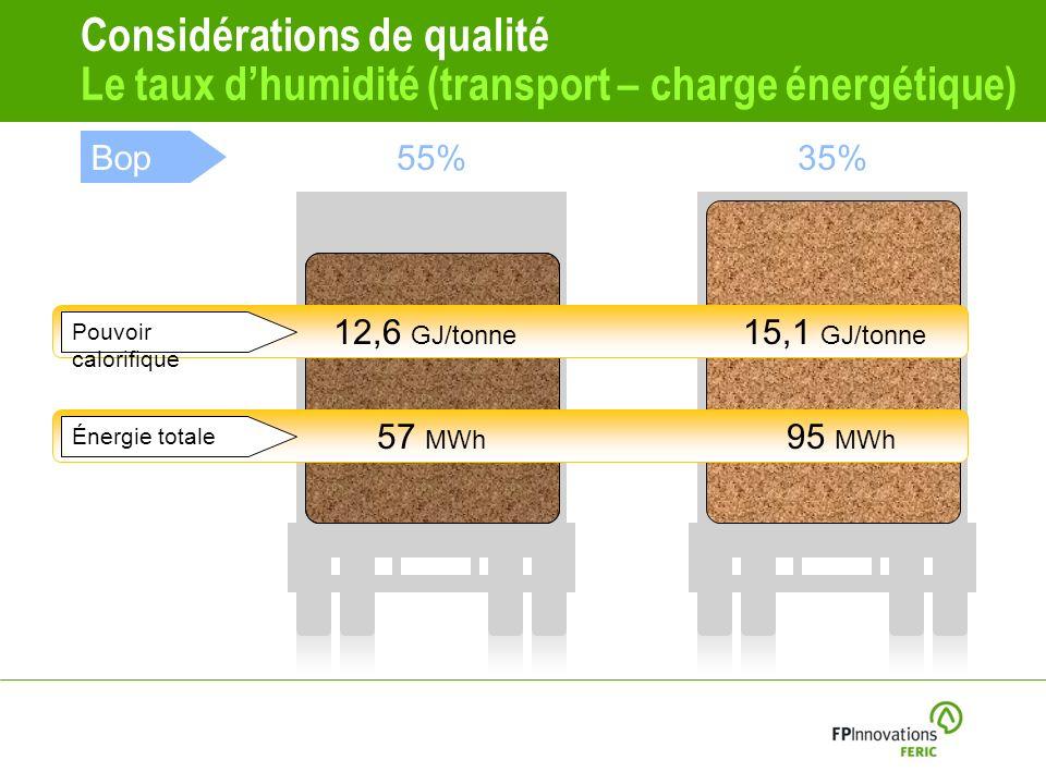 Considérations de qualité Le taux dhumidité (transport – charge énergétique) Bop55%35% 20% Énergie totale 57 MWh 95 MWh Pouvoir calorifique 12,6 GJ/tonne 15,1 GJ/tonne