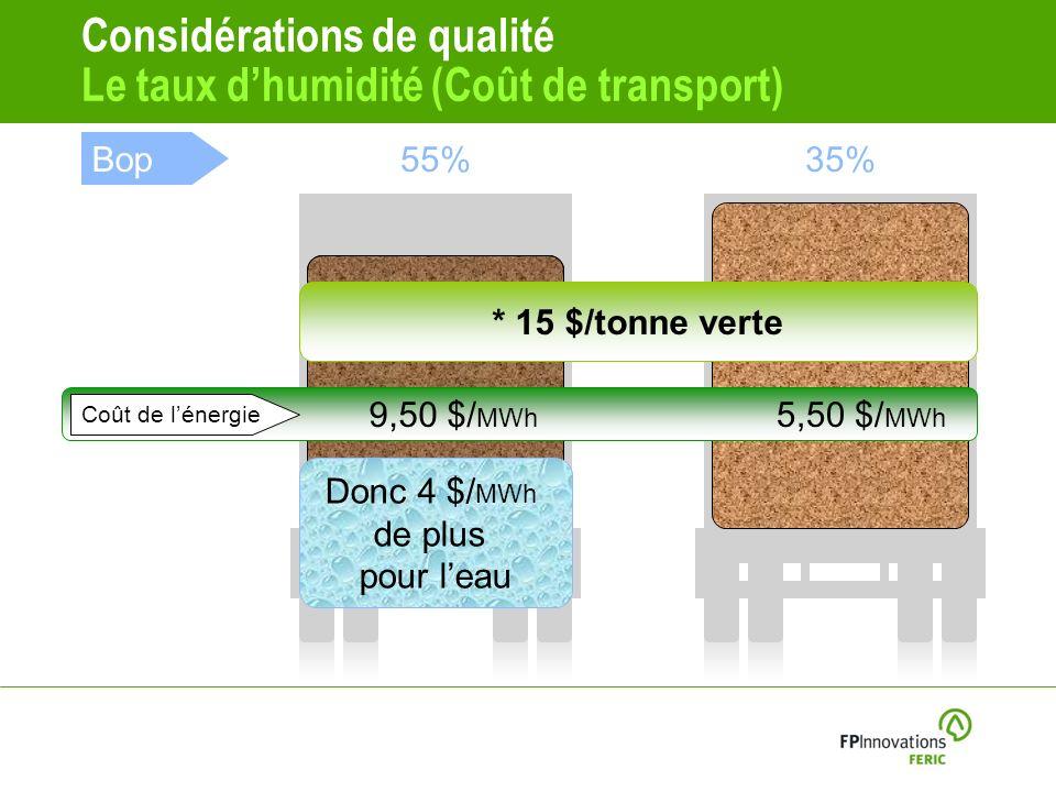 Considérations de qualité Le taux dhumidité (Coût de transport) Bop55%35% Coût de lénergie 9,50 $/ MWh 5,50 $/ MWh * 15 $/tonne verte Donc 4 $/ MWh de plus pour leau