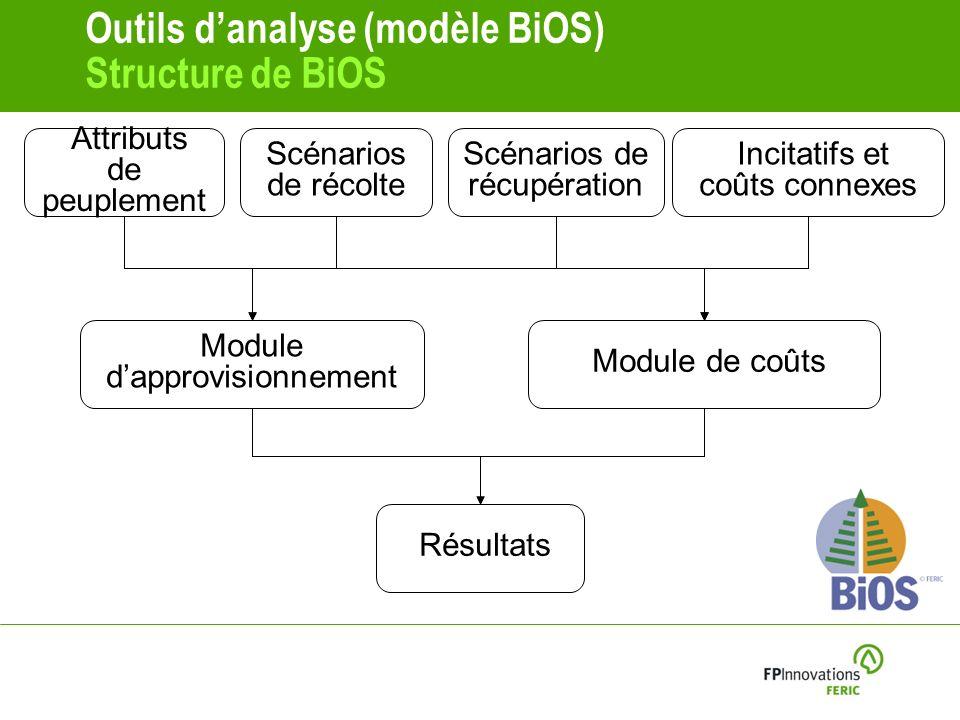 Outils danalyse (modèle BiOS) Structure de BiOS Attributs de peuplement Scénarios de récupération Scénarios de récolte Module de coûts Module dapprovisionnement Résultats Incitatifs et coûts connexes
