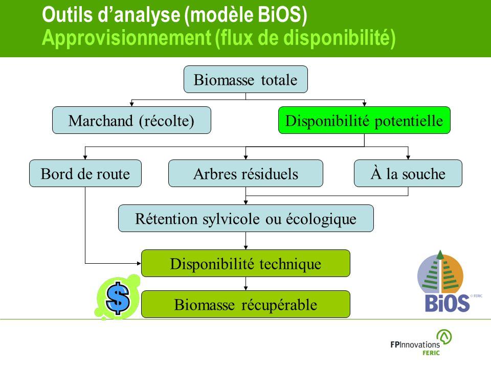 Outils danalyse (modèle BiOS) Approvisionnement (flux de disponibilité) Marchand (récolte)Disponibilité potentielle Biomasse totale Bord de route Arbres résiduels À la souche Rétention sylvicole ou écologique Disponibilité technique Biomasse récupérable