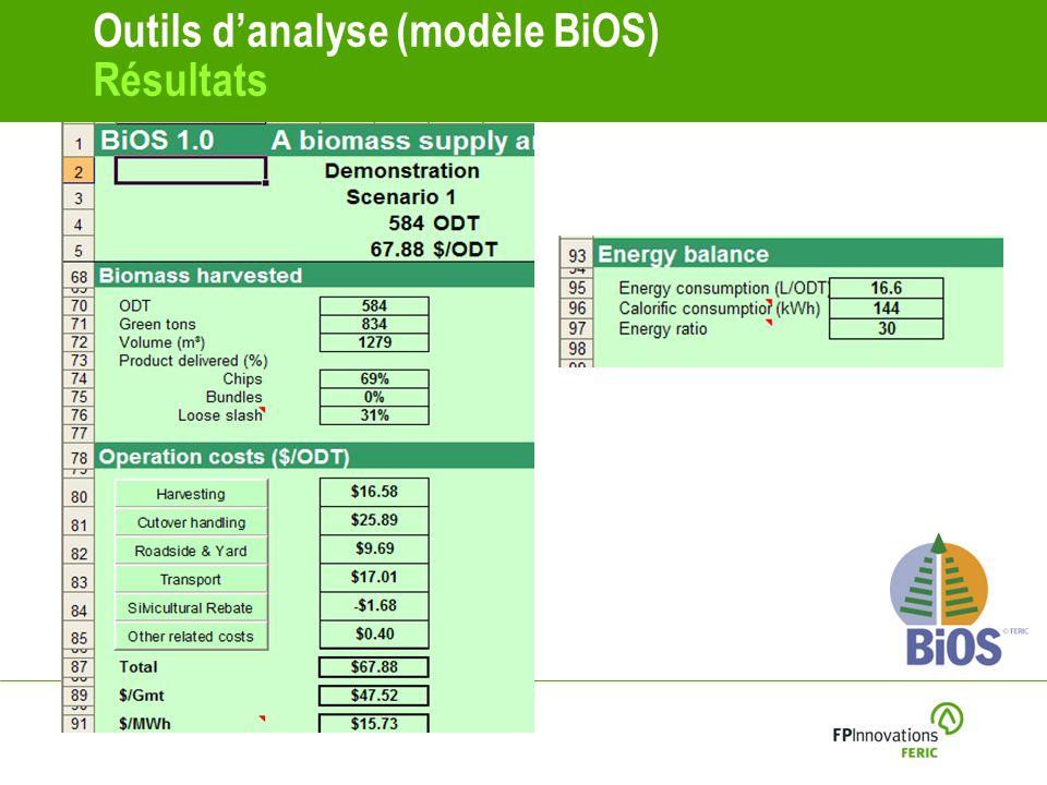 Outils danalyse (modèle BiOS) Résultats
