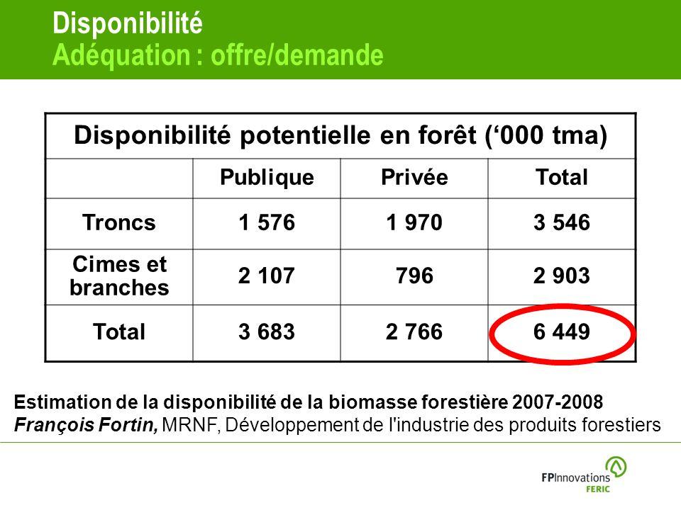 Disponibilité Adéquation : offre/demande Estimation de la disponibilité de la biomasse forestière 2007-2008 François Fortin, MRNF, Développement de l industrie des produits forestiers Disponibilité potentielle en forêt (000 tma) PubliquePrivéeTotal Troncs1 5761 9703 546 Cimes et branches 2 1077962 903 Total3 6832 7666 449