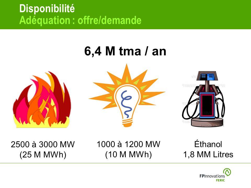 Disponibilité Adéquation : offre/demande 6,4 M tma / an 2500 à 3000 MW (25 M MWh) 1000 à 1200 MW (10 M MWh) Éthanol 1,8 MM Litres