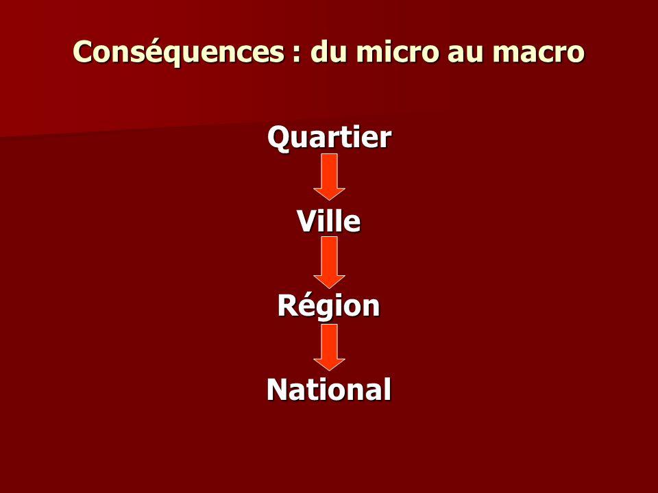 Conséquences : du micro au macro QuartierVilleRégionNational