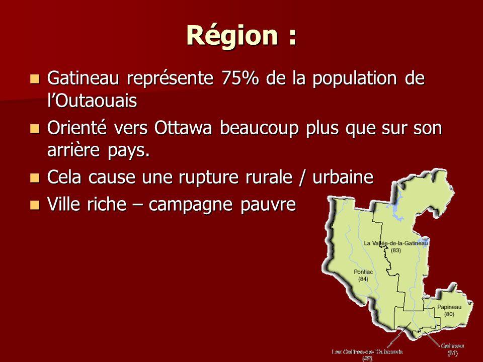 Région : Gatineau représente 75% de la population de lOutaouais Gatineau représente 75% de la population de lOutaouais Orienté vers Ottawa beaucoup plus que sur son arrière pays.