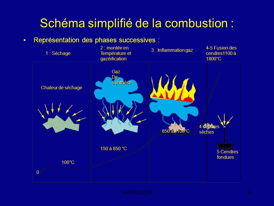 APPEL 20065 Schéma simplifié Torche à plasma : Représentation des phases successives :Représentation des phases successives : 1 : Séchage 2 : montée en Température et gazéification Chaleur de séchage GazDeSynthèse Cendresfondues 0 100°C 150 à 850 °C 850 à 1100°C (dans la flamme) 1100 à 1800°C Utilisation Différée du Gaz de synthèse Phase 3 supprimée Phase : 4-5 Cendres fondues