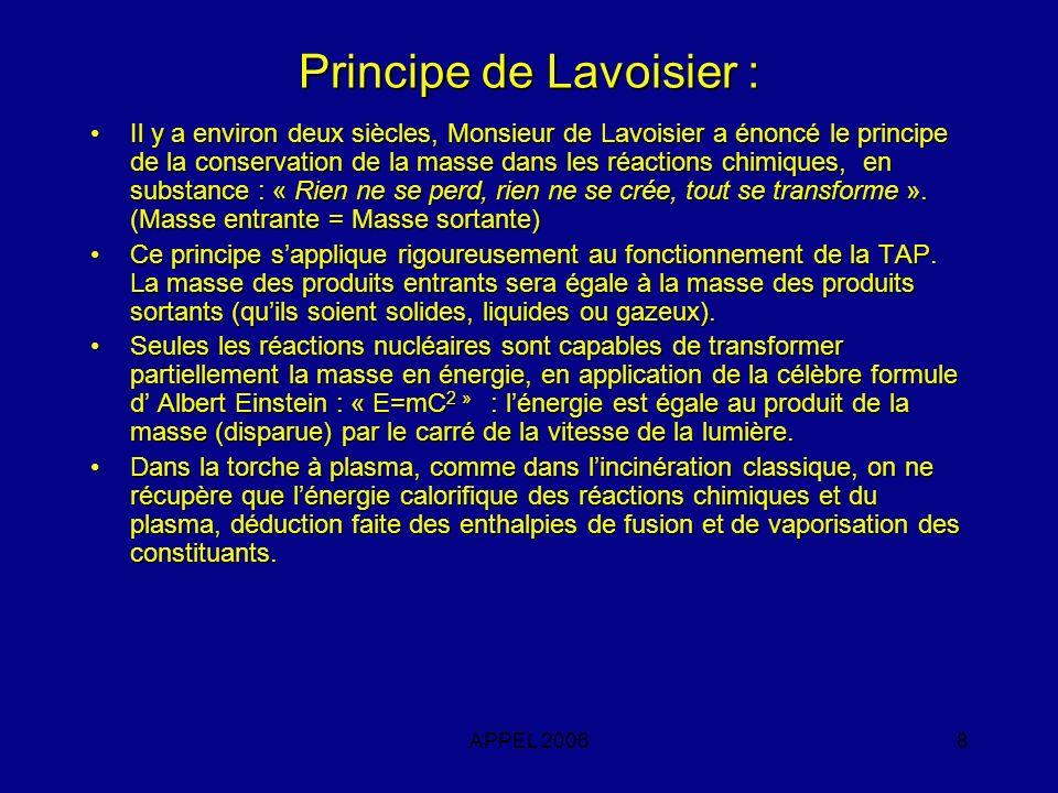 APPEL 20068 Principe de Lavoisier : Il y a environ deux siècles, Monsieur de Lavoisier a énoncé le principe de la conservation de la masse dans les ré