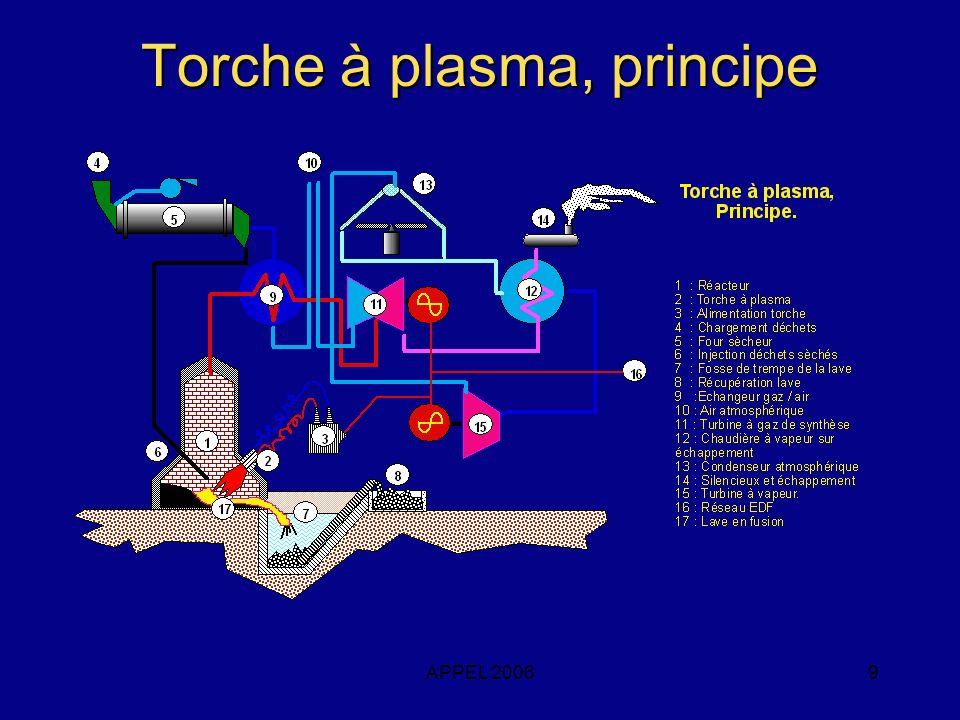 APPEL 20069 Torche à plasma, principe