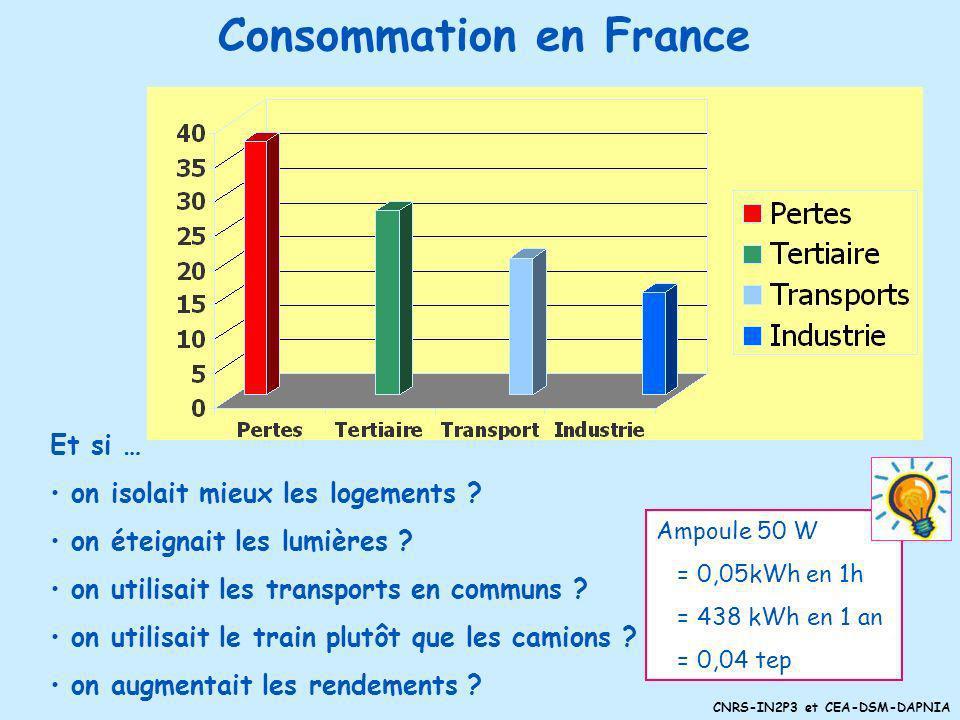 CNRS-IN2P3 et CEA-DSM-DAPNIA Répartition mondiale des consommations dénergie