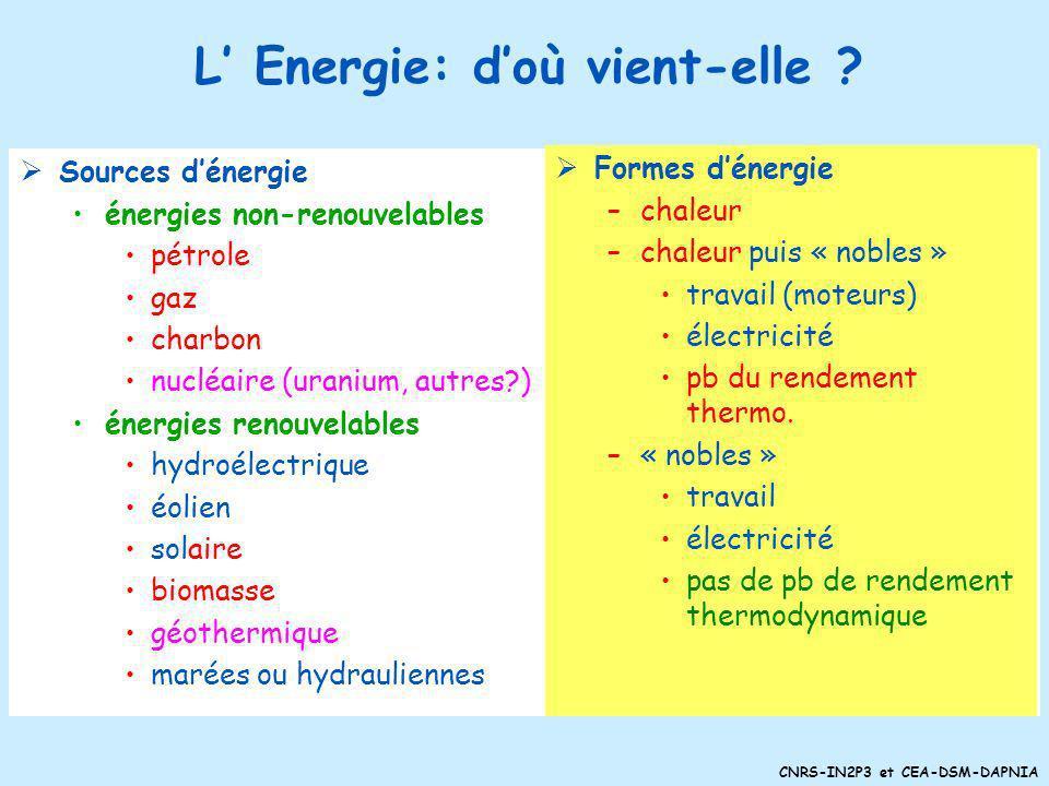 CNRS-IN2P3 et CEA-DSM-DAPNIA Et si … on isolait mieux les logements ? on éteignait les lumières ? on utilisait les transports en communs ? on utilisai