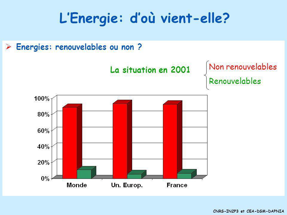 CNRS-IN2P3 et CEA-DSM-DAPNIA L Energie: doù vient-elle ? Sources dénergie énergies non-renouvelables pétrole gaz charbon nucléaire (uranium, autres?)