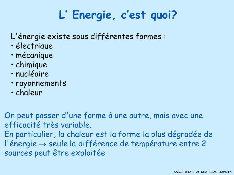 CNRS-IN2P3 et CEA-DSM-DAPNIA La production par entraînement mécanique La production thermo-mécanique (source de chaleur) Centrales thermiques classiques (charbon, gaz, pétrole) Centrales nucléaires à fission Fours solaires Usines géothermiques La biomasse La production hydroélectrique (force de leau) Lénergie éolienne (force du vent)
