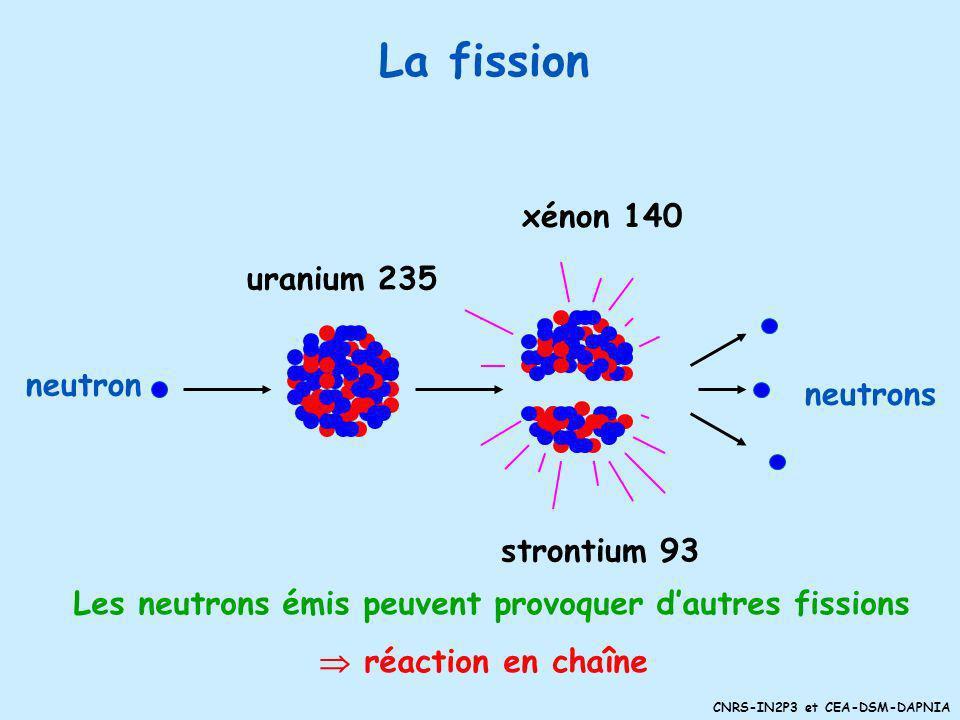 CNRS-IN2P3 et CEA-DSM-DAPNIA La production dénergie par fission nucléaire © LA MEDIATHEQUE EDF/M Morceau