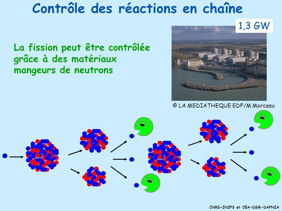 CNRS-IN2P3 et CEA-DSM-DAPNIA Processus de réaction en chaîne Les neutrons émis peuvent provoquer dautres fissions… © IN2P3