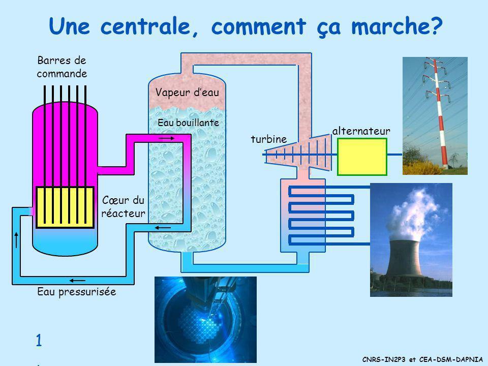 CNRS-IN2P3 et CEA-DSM-DAPNIA Contrôle des réactions en chaîne La fission peut être contrôlée grâce à des matériaux mangeurs de neutrons © LA MEDIATHEQ