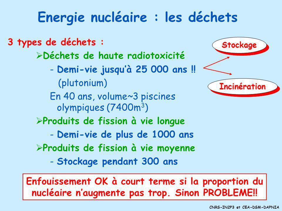 CNRS-IN2P3 et CEA-DSM-DAPNIA Rendements (33%) monter les températures Sûreté barrière de confinement, système de contrôle de la vitesse de réaction, s